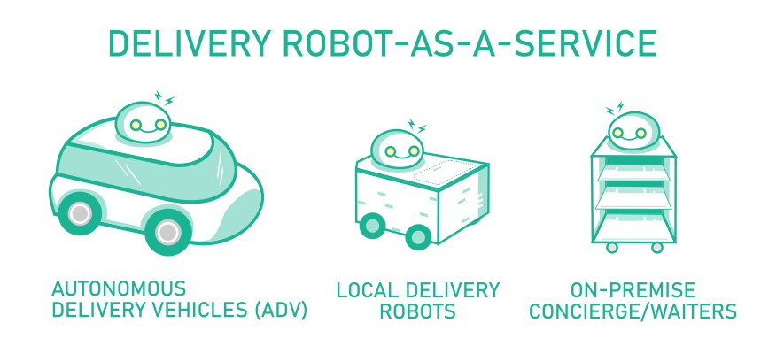 delivery robots-as-a-service