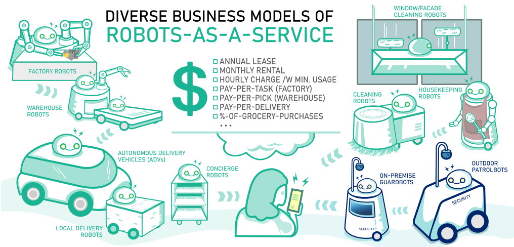 diverse business models of robots-as-a-service