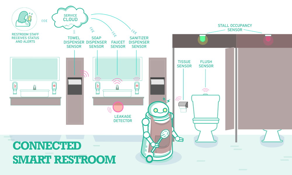 connected restroom and restroom cleaning robots