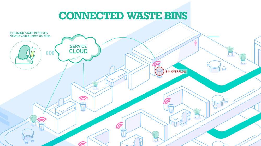 connected smart bins